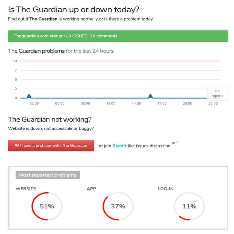 guardian-app-down