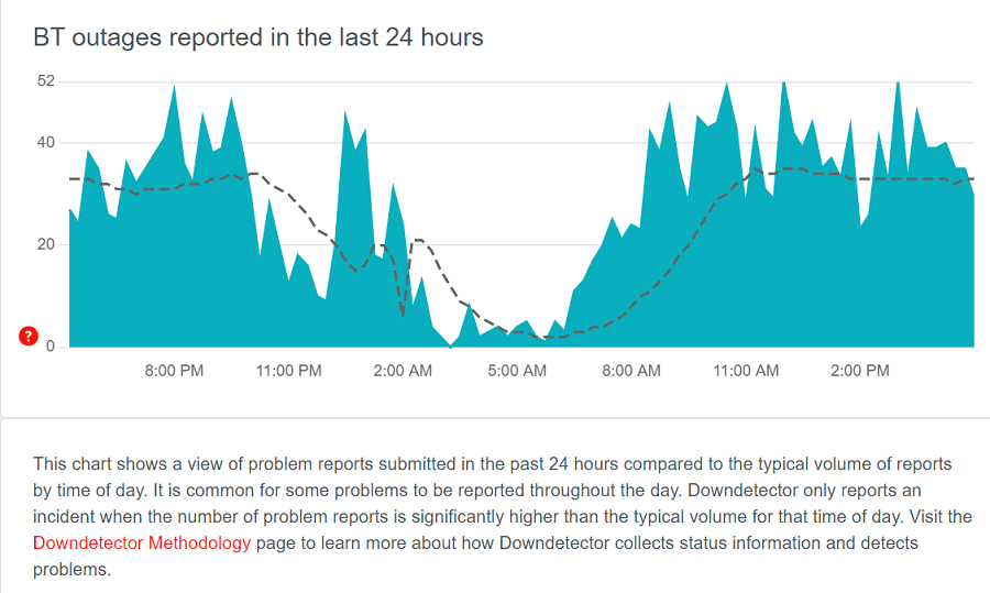 outage-reports